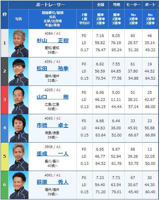 2018年12月8日三国G1北陸王決定戦5日目10Rの出走表