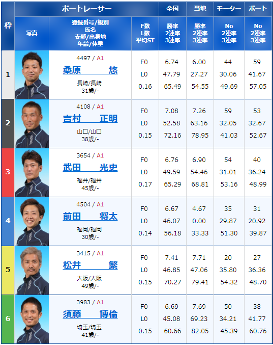 2018年12月7日三国G1北陸王決定戦4日目6Rの出走表