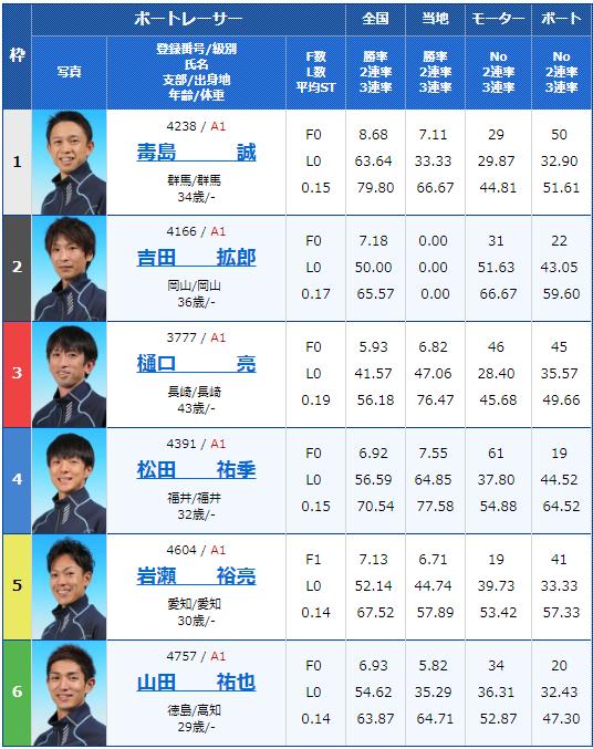 2018年12月7日三国G1北陸王決定戦4日目7Rの出走表