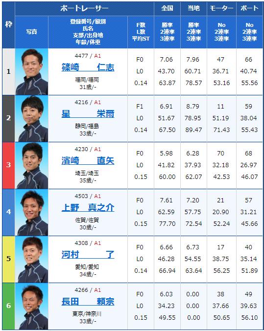 2018年12月11日唐津G1ダイヤモンドカップ2日目10Rの出走表