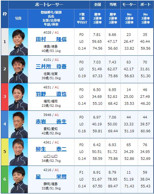 2018年12月10日唐津G1ダイヤモンドカップ初日11Rの出走表