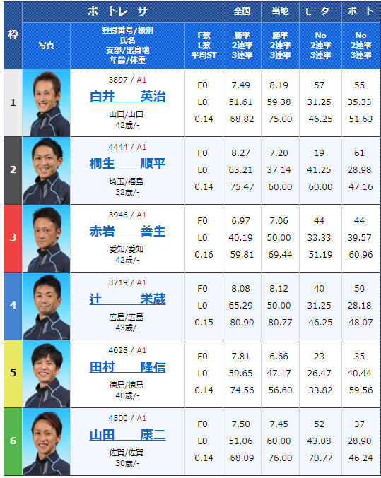 2018年12月11日唐津G1ダイヤモンドカップ2日目12Rの出走表