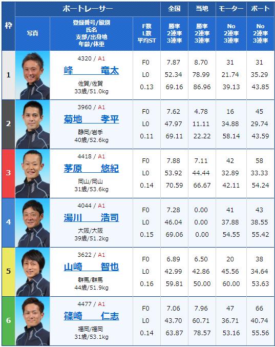 2018年12月10日唐津G1ダイヤモンドカップ初日12Rの出走表