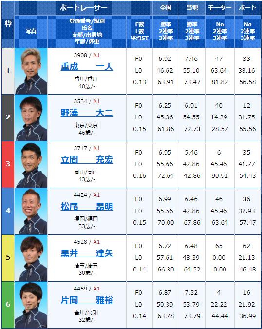 2018年12月12日丸亀マクール杯初日12Rの出走表