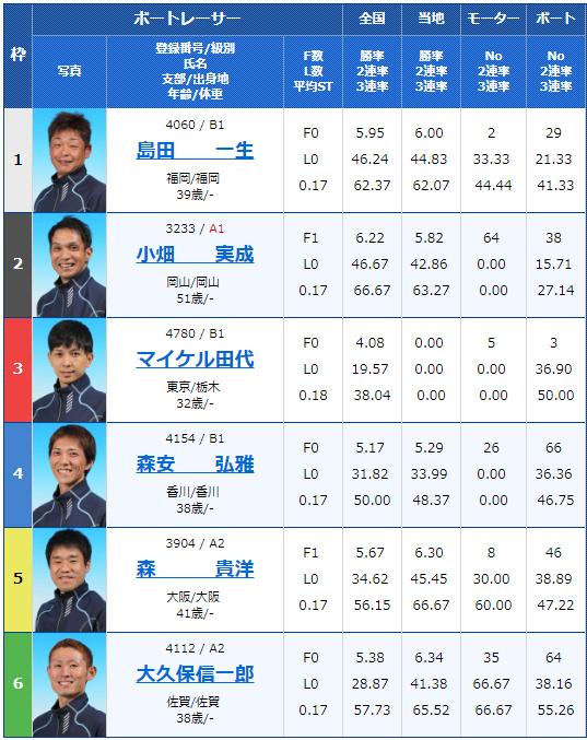2018年12月12日丸亀マクール杯初日9Rの出走表
