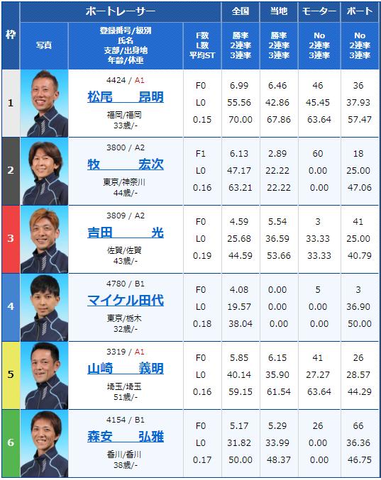 2018年12月14日丸亀マクール杯3日目12Rの出走表