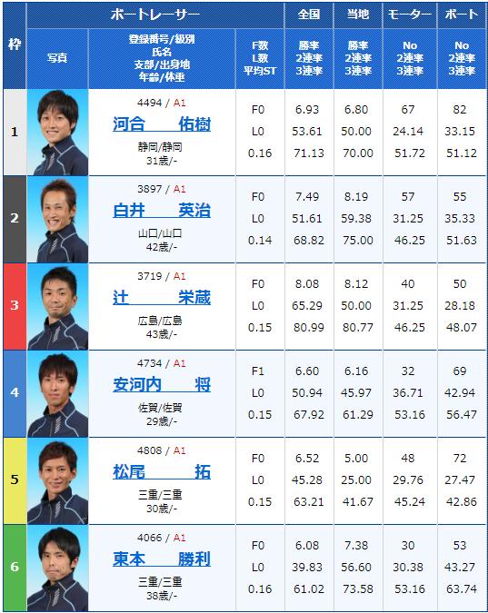 2018年12月15日唐津G1ダイヤモンドカップ最終日10Rの出走表