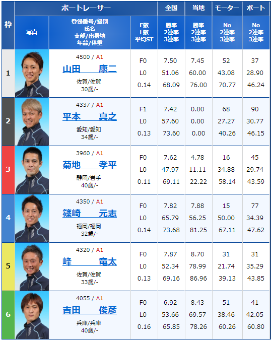 2018年12月15日唐津G1ダイヤモンドカップ最終日12Rの出走表