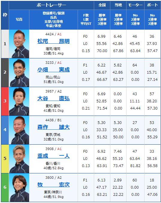 2018年12月17日丸亀マクール杯最終日12Rの出走表