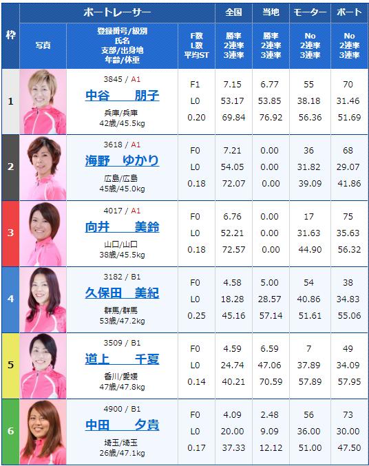 G3オールレディース・サンケイスポーツ杯5日目11Rの出走表