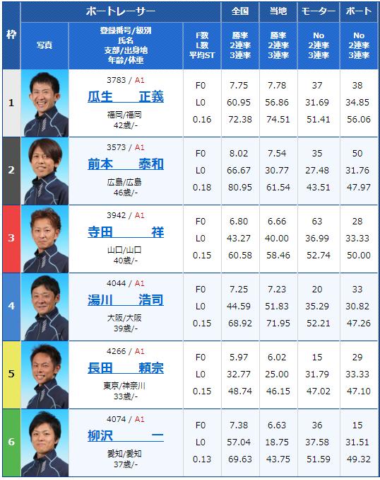 2018年12月18日住之江グランプリ・グランプリS初日10Rの出走表