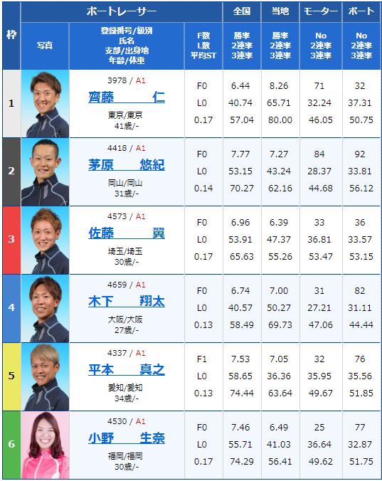 2018年12月18日住之江グランプリ・グランプリS初日2Rの出走表