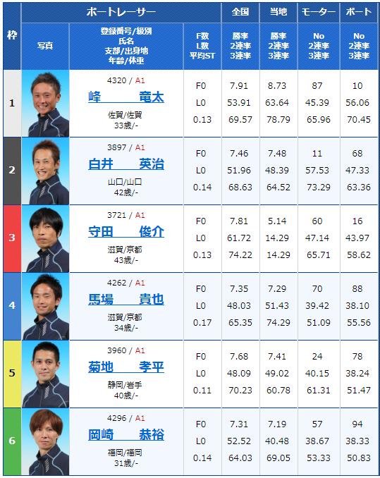 2018年12月21日住之江グランプリ・グランプリS3日目11Rの出走表