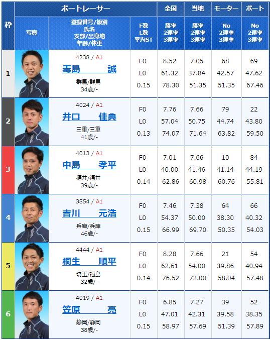2018年12月21日住之江グランプリ・グランプリS3日目12Rの出走表