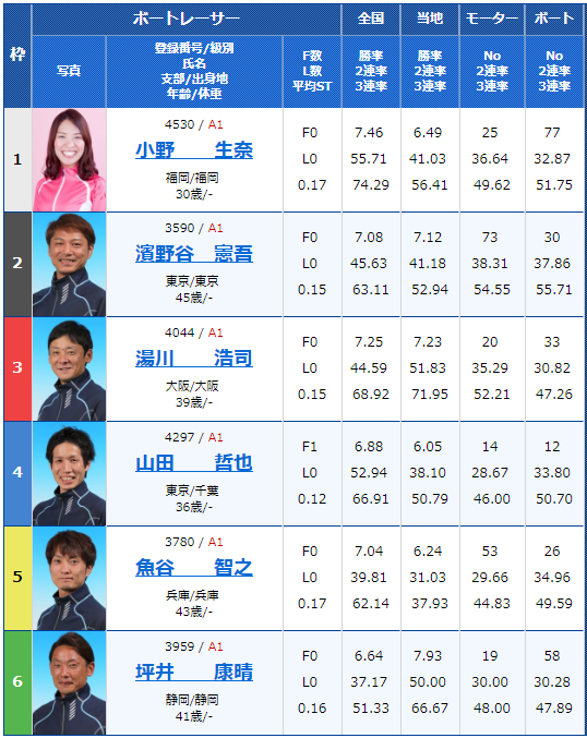 2018年12月21日住之江グランプリ・グランプリS3日目3Rの出走表