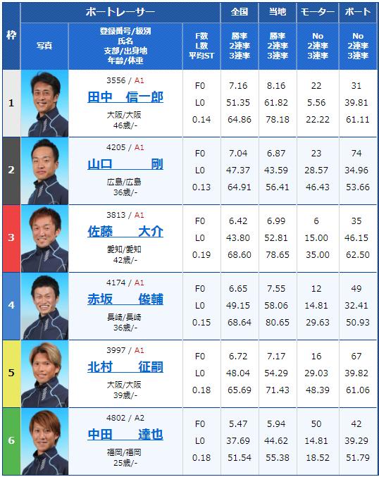 2018年12月21日若松競艇第36回日本財団会長杯初日12Rの出走表