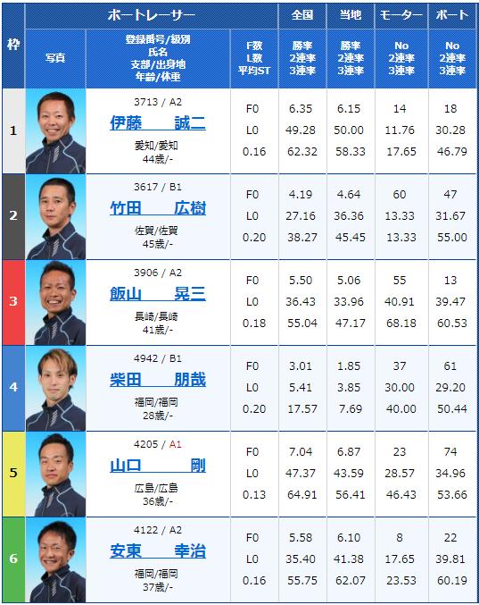 2018年12月21日若松競艇第36回日本財団会長杯初日7Rの出走表