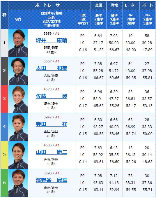 2018年12月22日住之江グランプリ・グランプリS4日目10Rの出走表