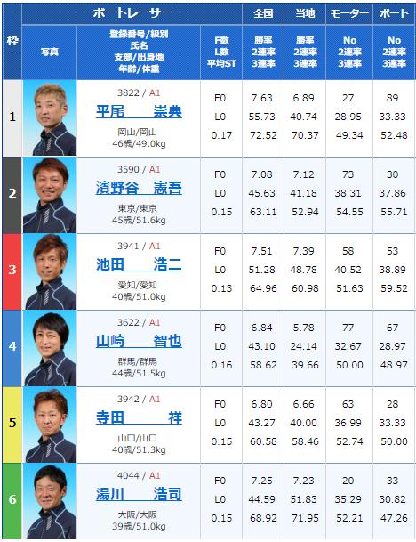 2018年12月23日住之江グランプリ・グランプリS5日目10Rの出走表