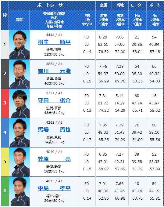 2018年12月24日住之江グランプリ・グランプリS最終日10Rの出走表