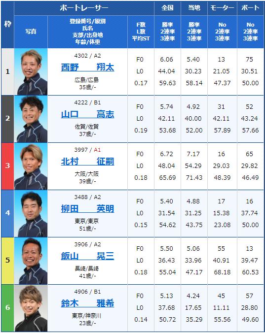 2018年12月26日若松第36回日本財団会長杯最終日10Rの出走表