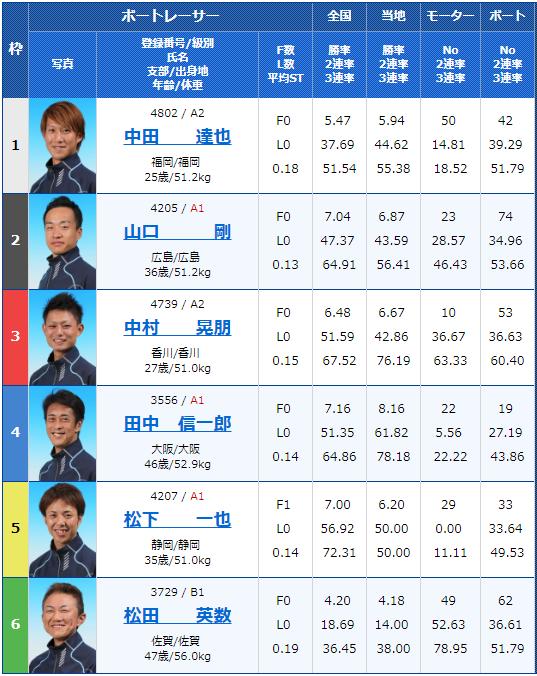 2018年12月26日若松第36回日本財団会長杯最終日12Rの出走表