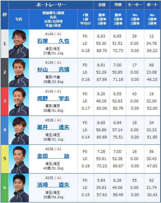 2018年12月27日桐生ボートピア杯初日12Rの出走表
