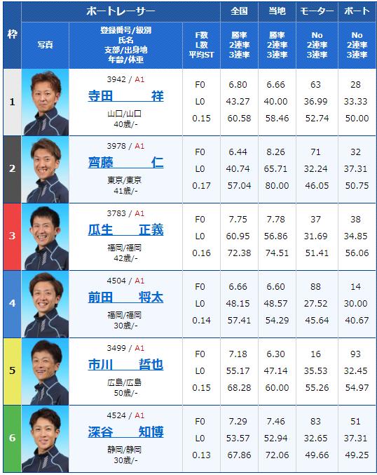 2018年12月20日住之江グランプリ・グランプリS2日目9Rの出走表
