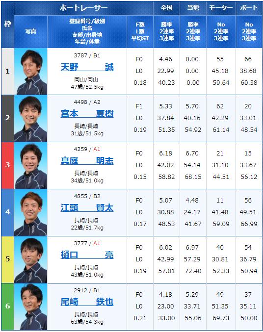 2019年1月4日大村新春特選レース最終日10Rの出走表