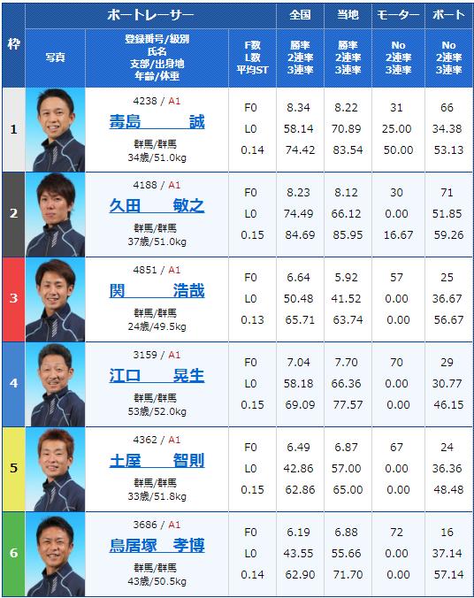 2019年1月7日桐生第52回スポーツニッポン杯・第47回群馬ダービー最終日12Rの出走表