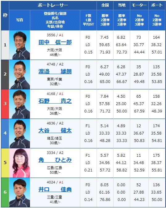 2019年1月12日多摩川競艇ファン感謝3Daysボートレースバトルトーナメント初日10Rの出走表