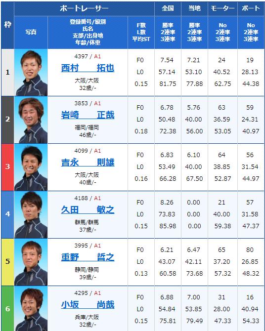 2019年1月12日住之江サンケイスポーツ旗争奪第61回GSS競走初日7Rの出走表