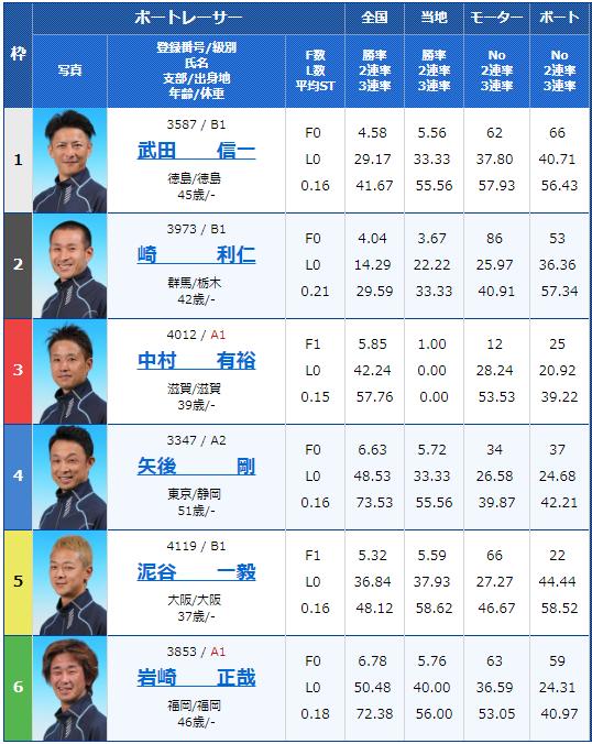 2019年1月12日住之江サンケイスポーツ旗争奪第61回GSS競走初日4Rの出走表