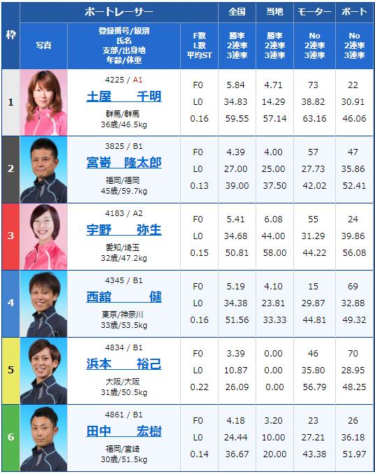 2019年1月14日蒲郡中日スポーツ賞 第39回 龍神杯最終日9Rの出走表