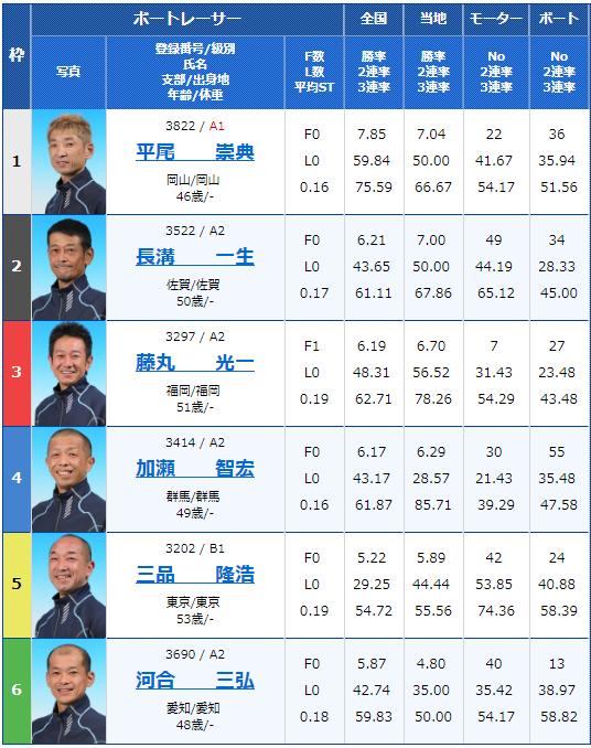 2019年1月16日若松競艇若松夜王S第24回北九州市長杯ヤングVSシニア6日目11Rの出走表