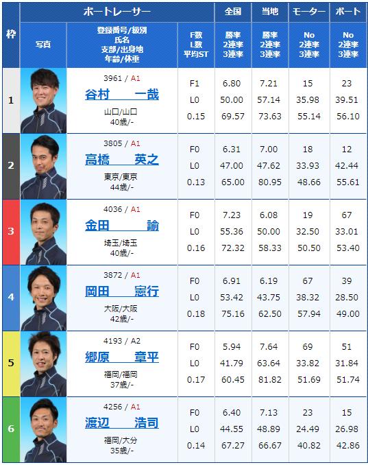 2019年1月17日下関競艇九州スポーツ杯争奪戦初日12Rの出走表
