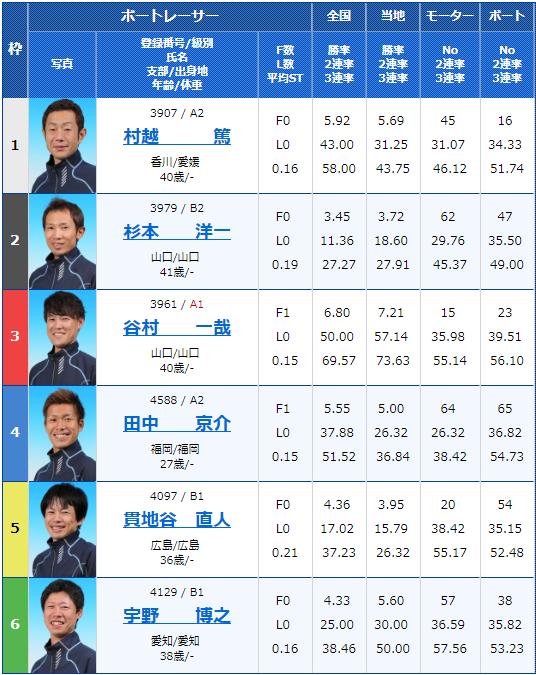 2019年1月17日下関競艇九州スポーツ杯争奪戦初日7Rの出走表