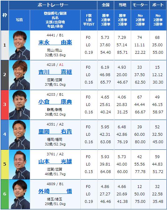 2019年1月18日桐生競艇場第25回桐生タイムズ最終日10Rの出走表