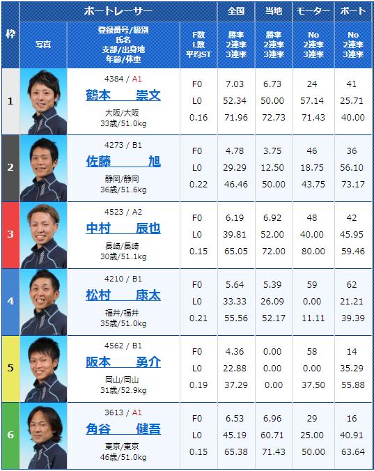 2019年1月18日桐生競艇場第25回桐生タイムズ最終日11Rの出走表