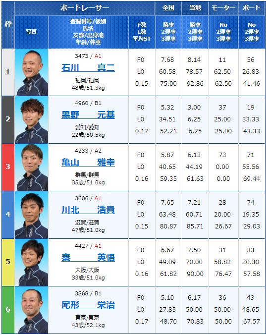 2019年1月18日桐生競艇場第25回桐生タイムズ最終日12Rの出走表