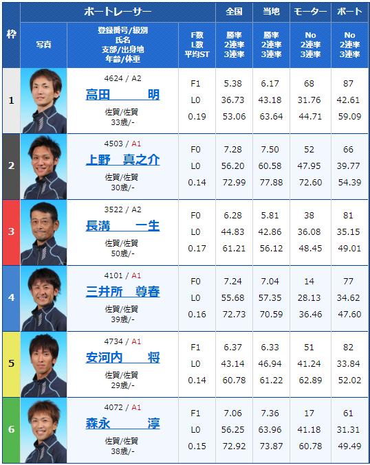 2019年1月4日唐津第59回佐賀県選手権5日目10Rの出走表