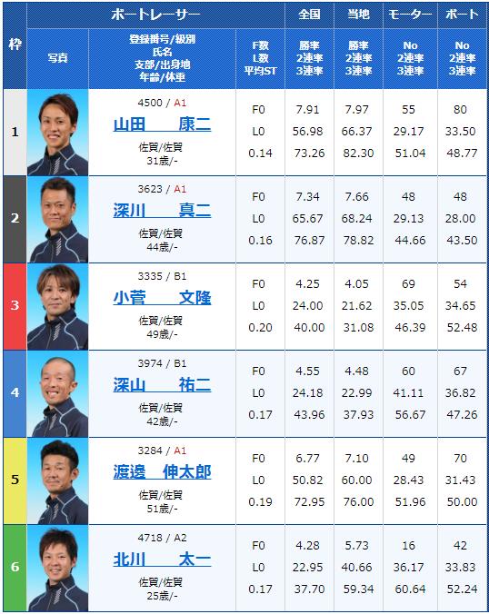 2019年1月4日唐津第59回佐賀県選手権5日目11Rの出走表