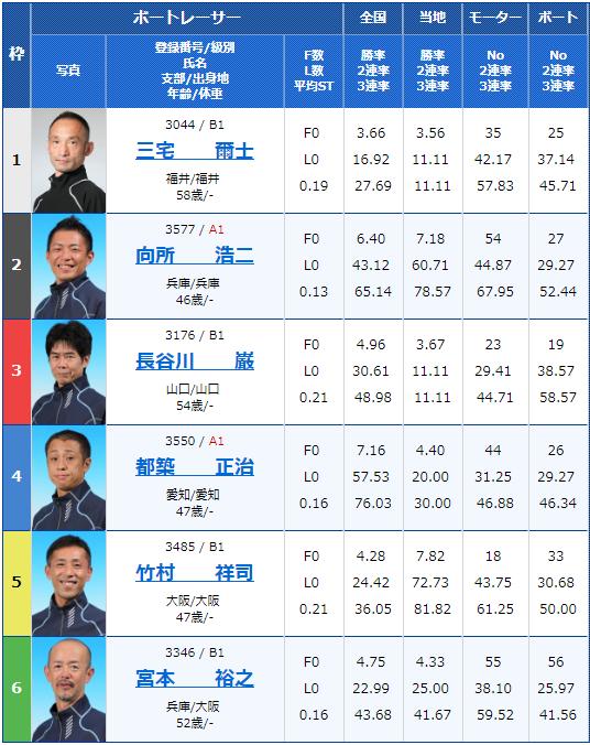 2019年1月22日津競艇場G3津マスターズ第10戦最終日11Rの出走表