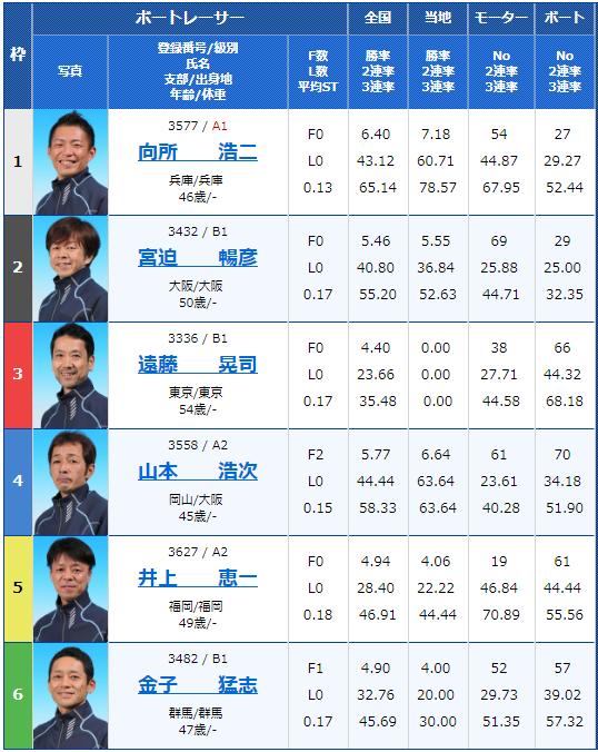 2019年1月22日津競艇場G3津マスターズ第10戦最終日8Rの出走表