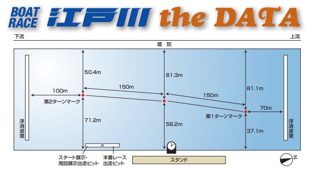 江戸川競艇場の広さや水面特徴