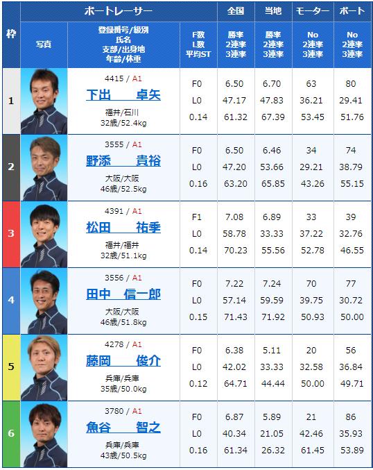 2019年2月16日住之江競艇G1第62回近畿地区選手権競走最終日11Rの出走表