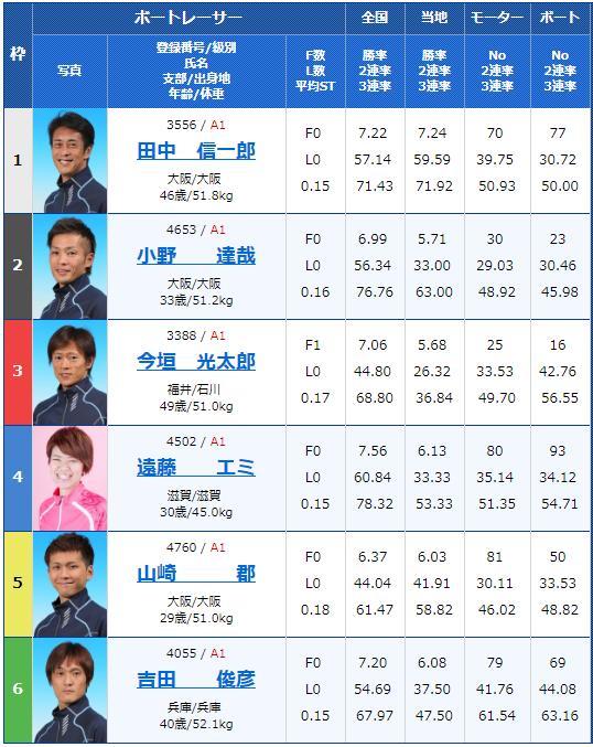 2019年2月16日住之江競艇G1第62回近畿地区選手権競走最終日8Rの出走表