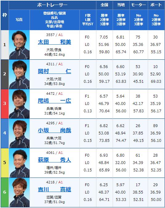 2019年2月16日住之江競艇G1第62回近畿地区選手権競走最終日9Rの出走表