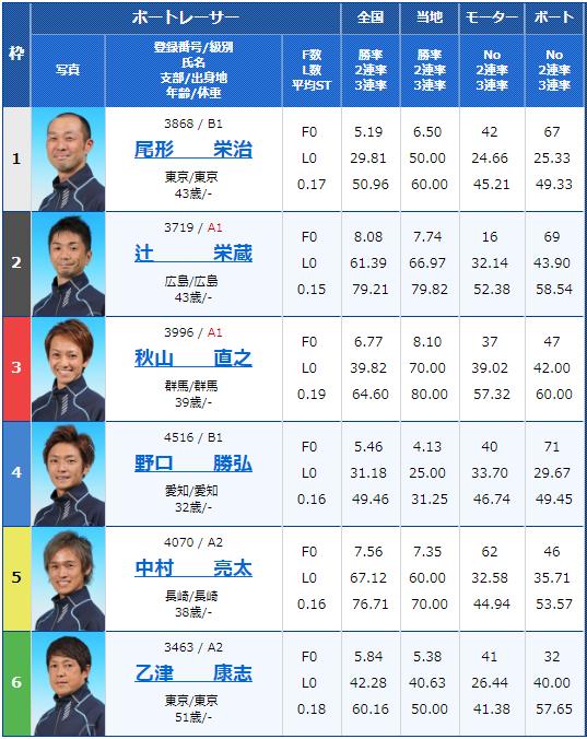 2019年2月8日宮島競艇デイリースポーツ杯争奪男女W優勝戦最終日11Rの出走表