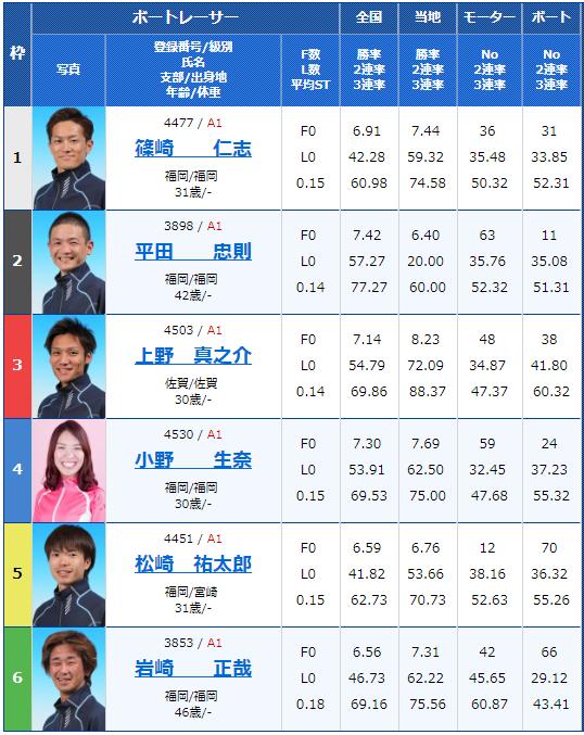 2019年2月9日芦屋競艇G1第65回九州地区選手権競走初日11Rの出走表